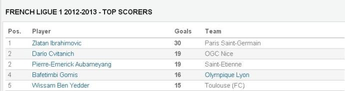french top scorers