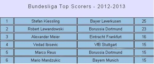 german top scorers