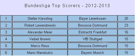 german top scorers