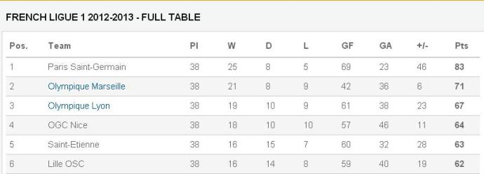 ligue1 table