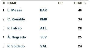 spanish top scorers