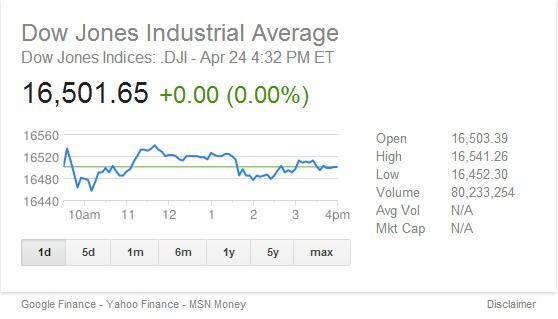 DJIA_Apr 24, 2014