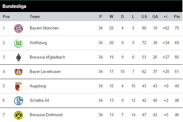 Bundesliga table 2014-15