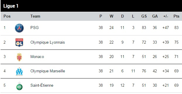 Ligue 1 table 2014-15