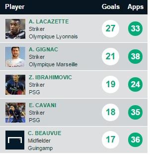 Ligue 1 top scorer