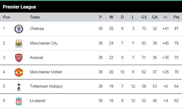 Premier League table 2014-15