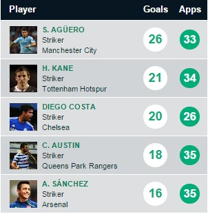 Premier League top scorers