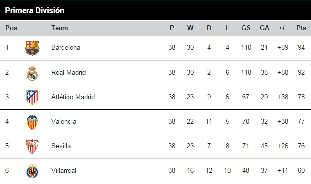 The answer to all questions eta ota ar sheta mostly - Spanish second division league table ...