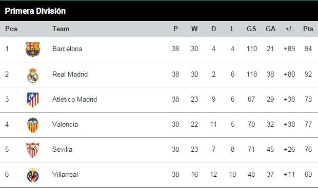 Primera Division table 2014-15
