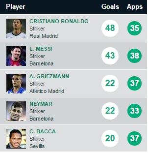 Primera Division top scorer