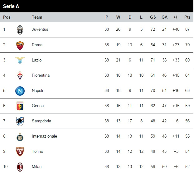 Serie A table 2014-15