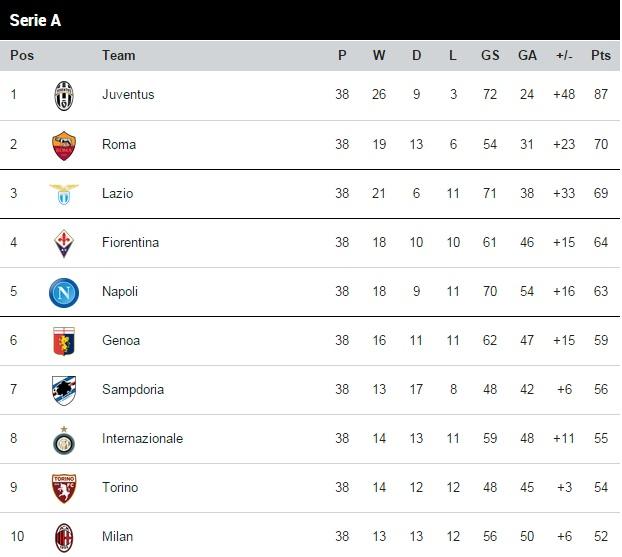 Serie A table 2014-15